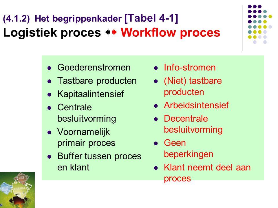 (4.1.2) Het begrippenkader [Tabel 4-1] Logistiek proces  Workflow proces